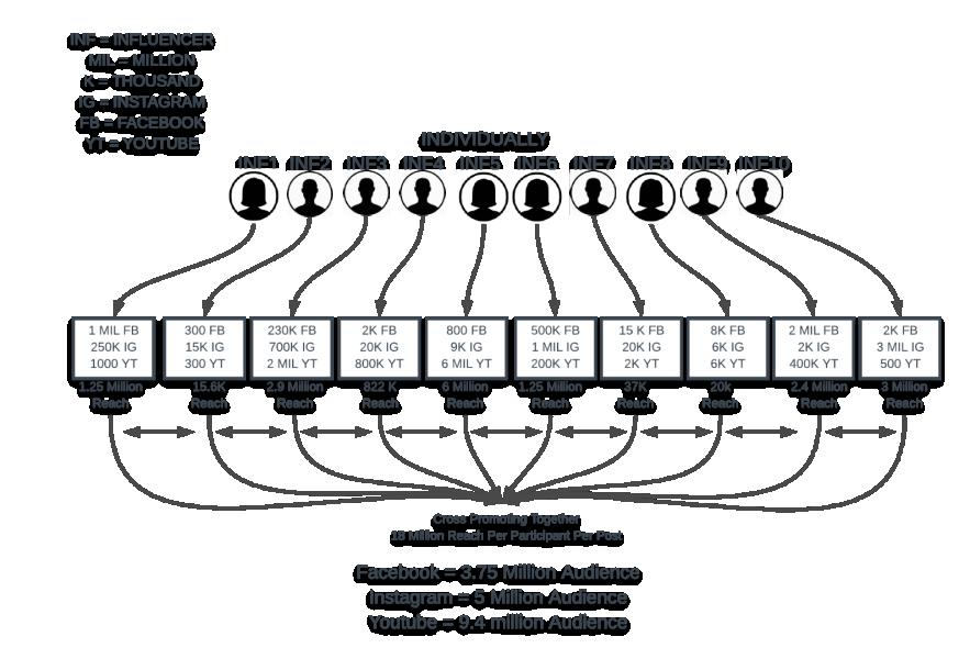 Genesis Influencer Reach diagram.png